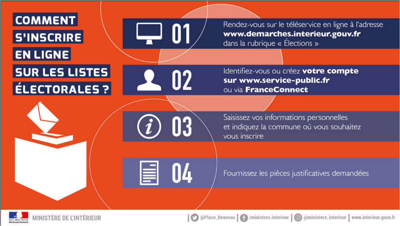 Inscritions listes electorales